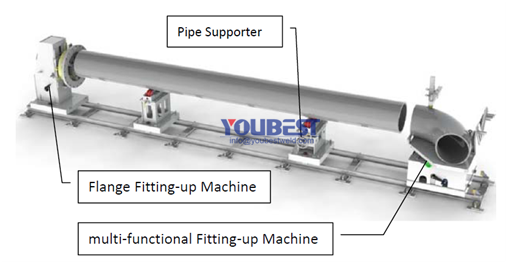 youbest pipe spool fitting up station